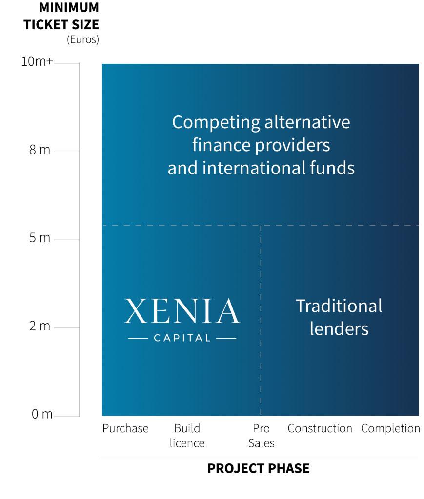 Financiación Alternativa Inmobiliaria